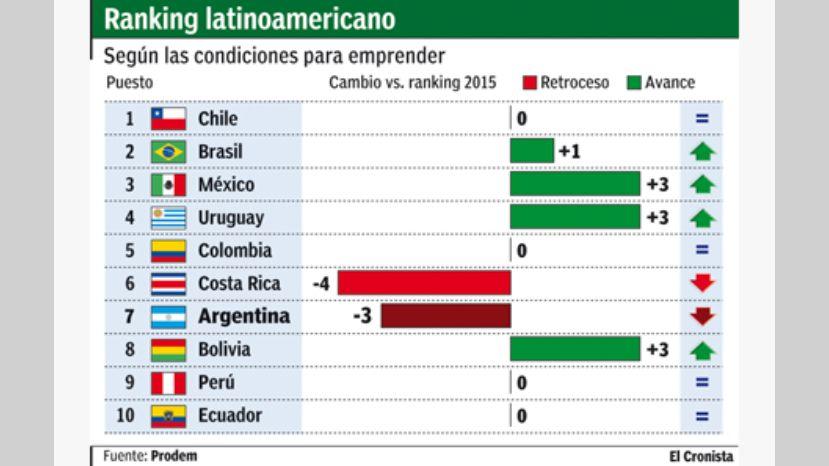 ranking-latinoamericano
